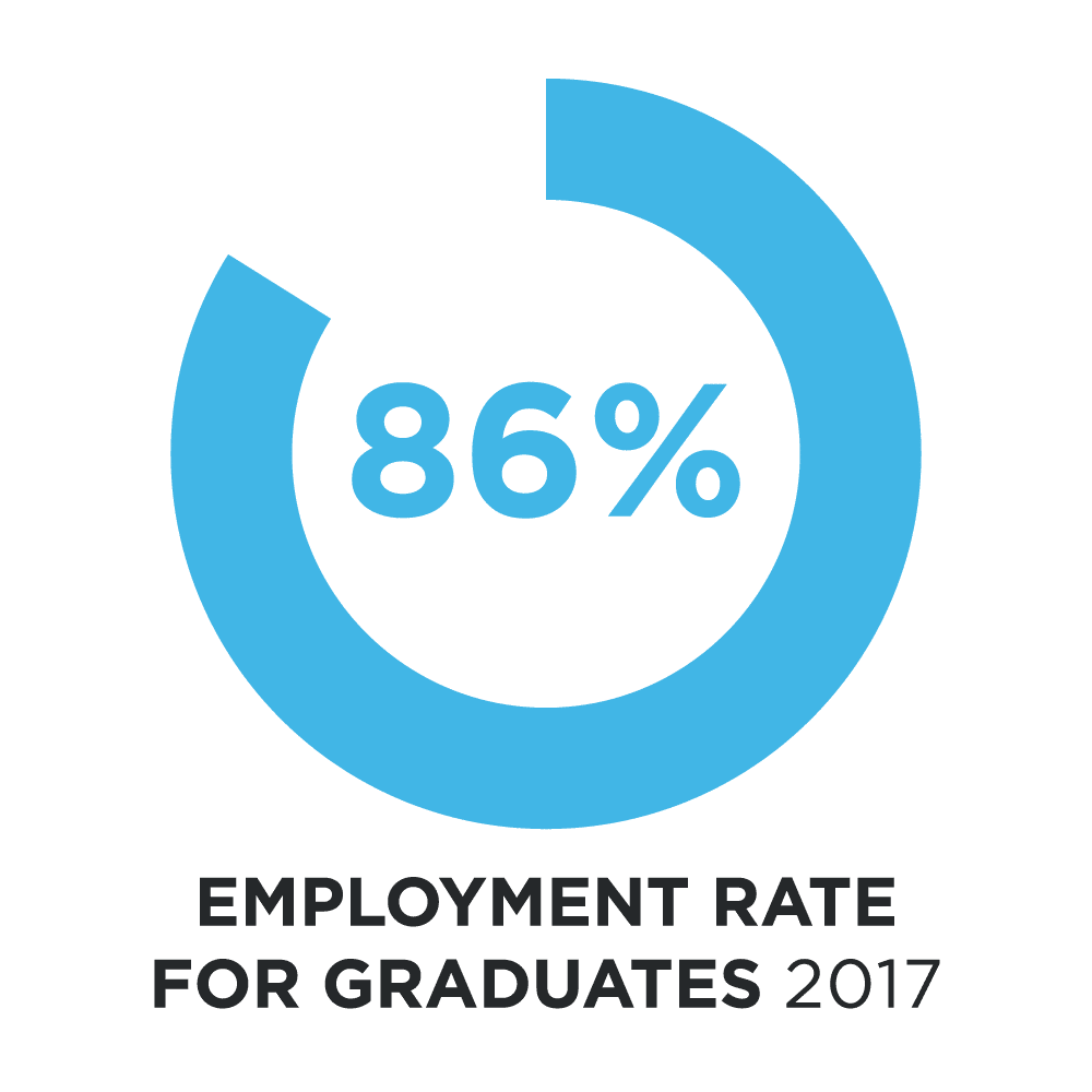 86% Employment Rate Logo