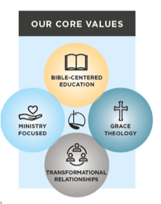 Core Values Picture